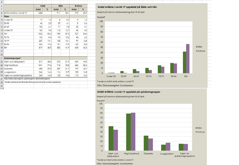 Socialstyrelsens statistik över antal avlidna i covid-19